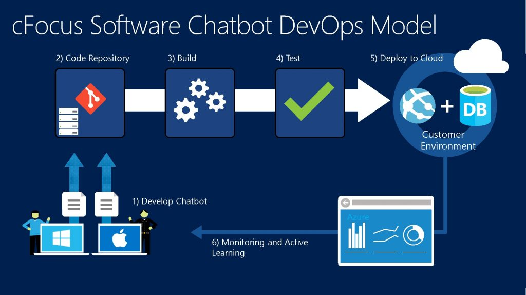 cfocus software government chatbots devops model