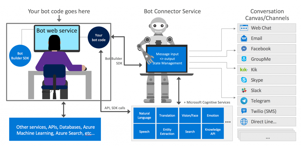 government chatbots microsoft bot framework